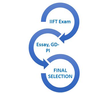 What is a good example of a sample essay of IB Philosophy